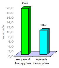 Результат анализа на билирубин: непрямой — 19.3 мкмоль/л, прямой — 10.2 мкмоль/л. Можно сделать поверхностный вывод, что преобладает повышение непрямого билирубина