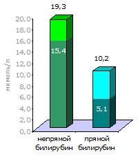 Расшифровка анализа на билирубин. При сопоставлении результатов с нормой очевидно, что непрямой билирубин повышен только на четверть, а прямой — вдвое