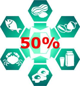 Арахис, орехи, рыба, моллюски, молоко, яйца вызывают 50% случаев пищевой анафилаксии