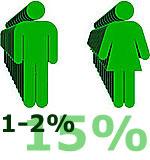Анафілаксією страждає 1-2% населення, проте існує думка, що в реальності до 15%